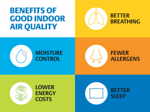 Benefits of good indoor air quality
